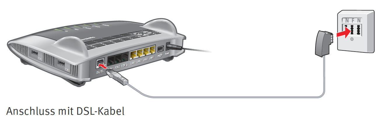 Anschließen des Routers am DSL Anschluss