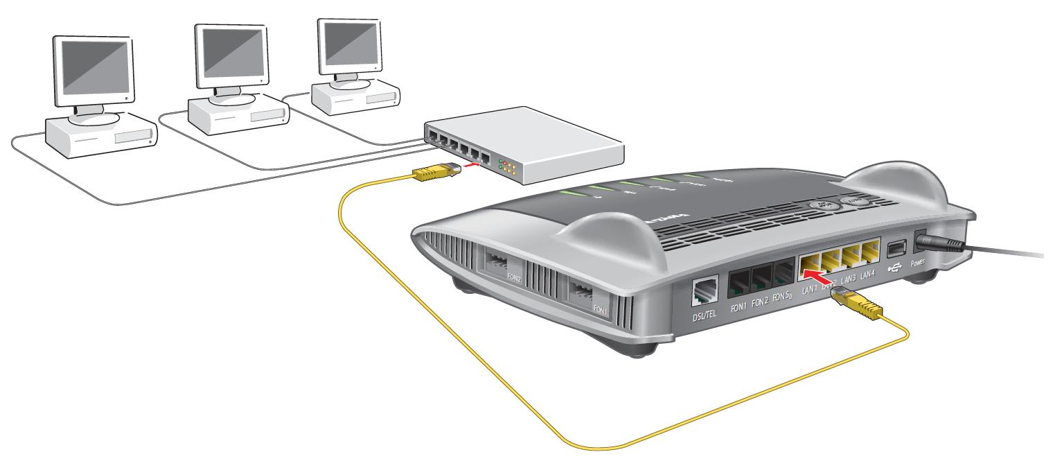 AVM FirtzBox an Netzwerk Switch